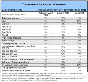 Pew Internet Research Podcast Listeners Demographics