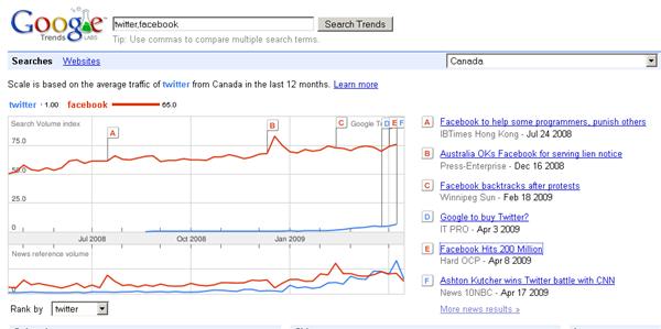 google-trends-fb-t-canada