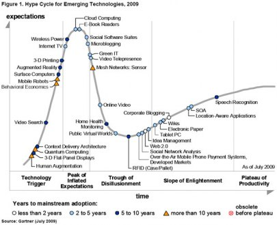 gartner_hype_cycle09b